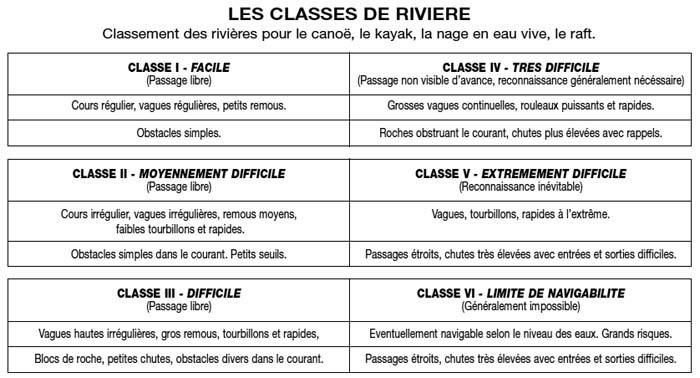 Classification rivière Verdon